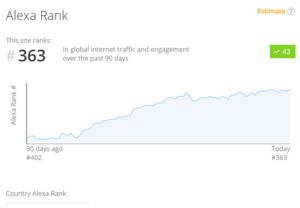 Best Improve Alexa Rank Services To Buy Online